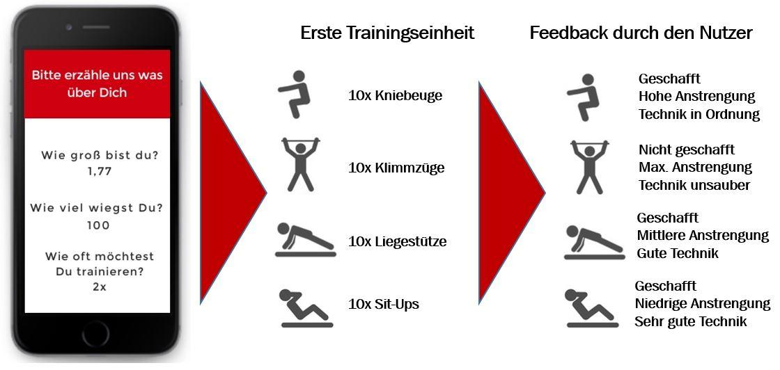 KI-Abgrage über das Smartphone: Erzähle uns etwas über Dich nach Größe, Gewicht und Trainingshäufigkeit