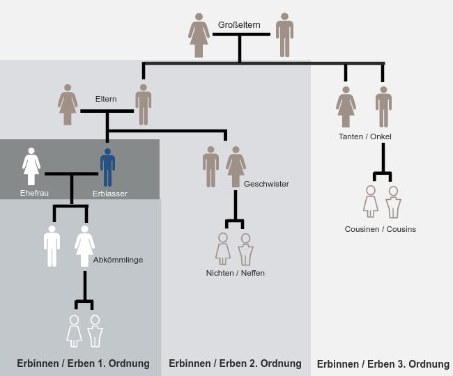 Schenken statt Erben: Erbfolge 1. bis 3. Ordnung