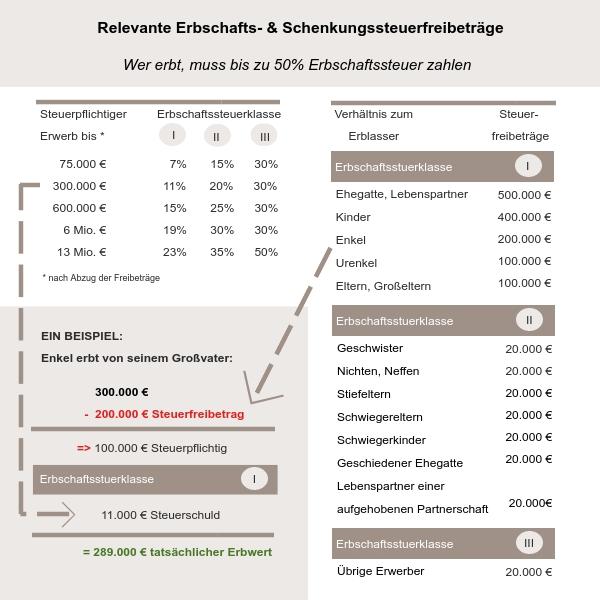 Relevante Erbschafts- & Schenkungssteuerfreibeträge