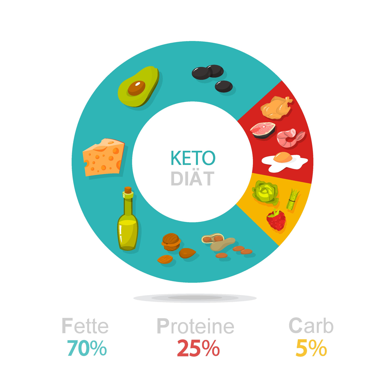 Keto: Prozentuale Einteilung der Ernährung