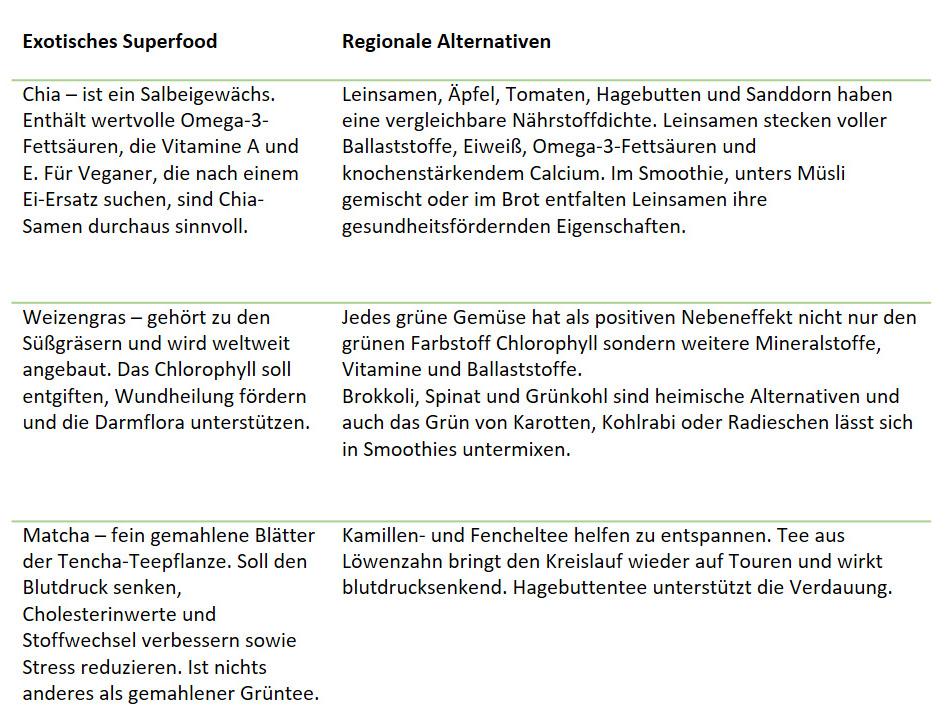 Abb. Superfood Übersicht regionale Alternativen